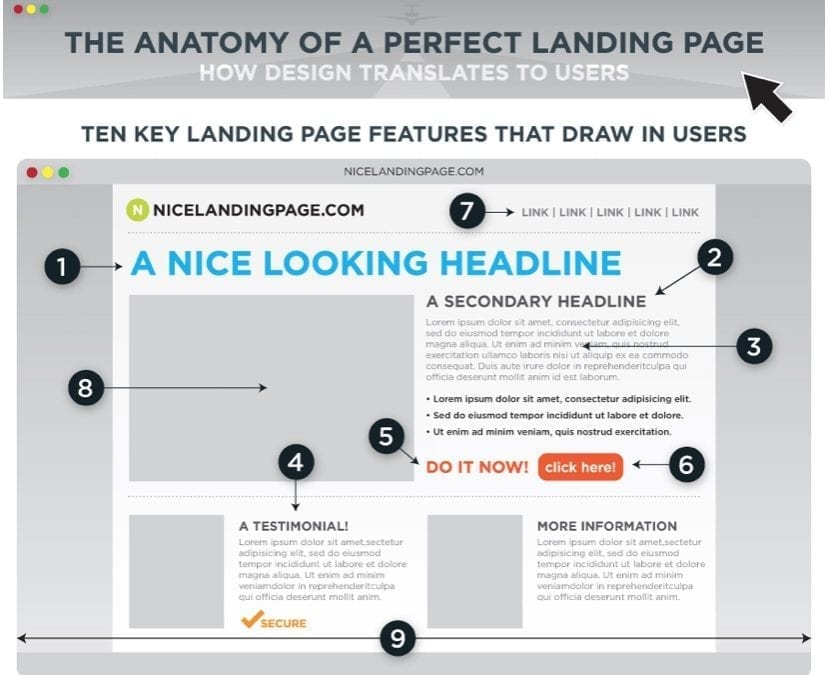 The Anatomy Of A Perfect Landing Page