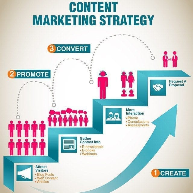 Improve The Visibility Of Your Website With Better Content Marketing