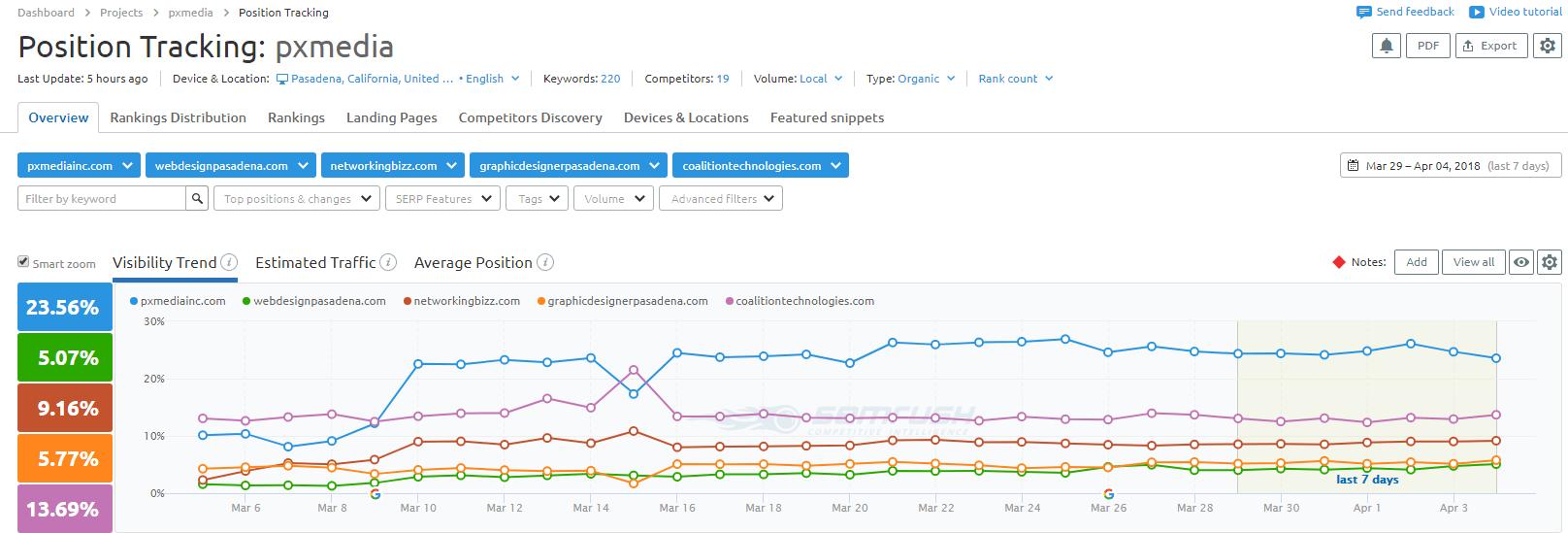 pxmedia-seo-ranking